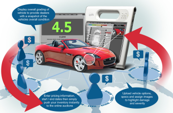 Increase Sales with Vehicle Inspection Report™