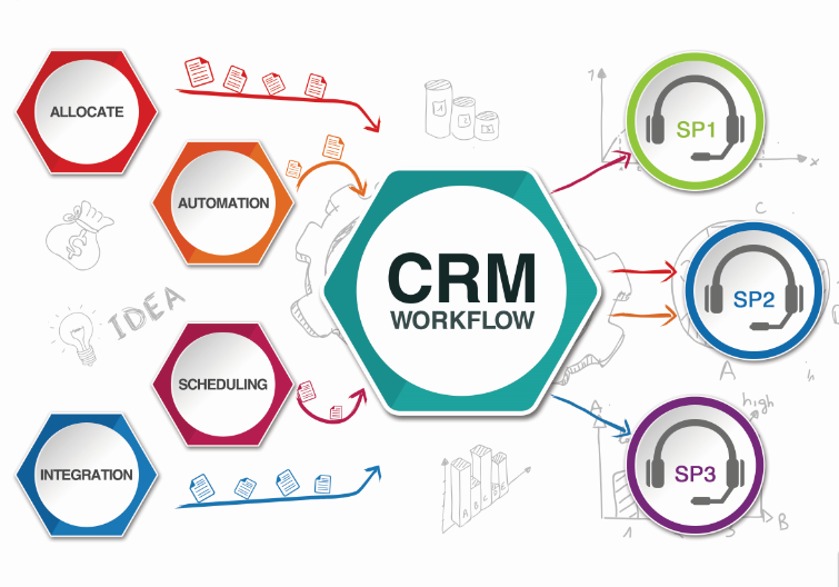 Crm Workflow Automate Your Sales Process Autoxloo Car