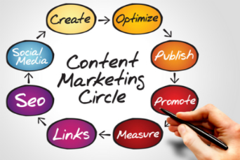 Content Marketing As A SEO Strategy For Your Website