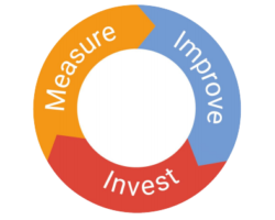The Goals Set Up In Google Analytics