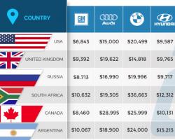 Global Used Vehicle Prices 2017