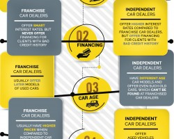 Independent & Franchise Used Car Dealers – What Differs Them?
