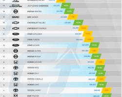 Best Selling Cars in USA