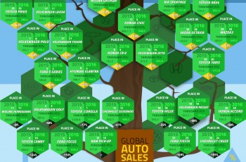 Best Selling Car Models in the World in 2016