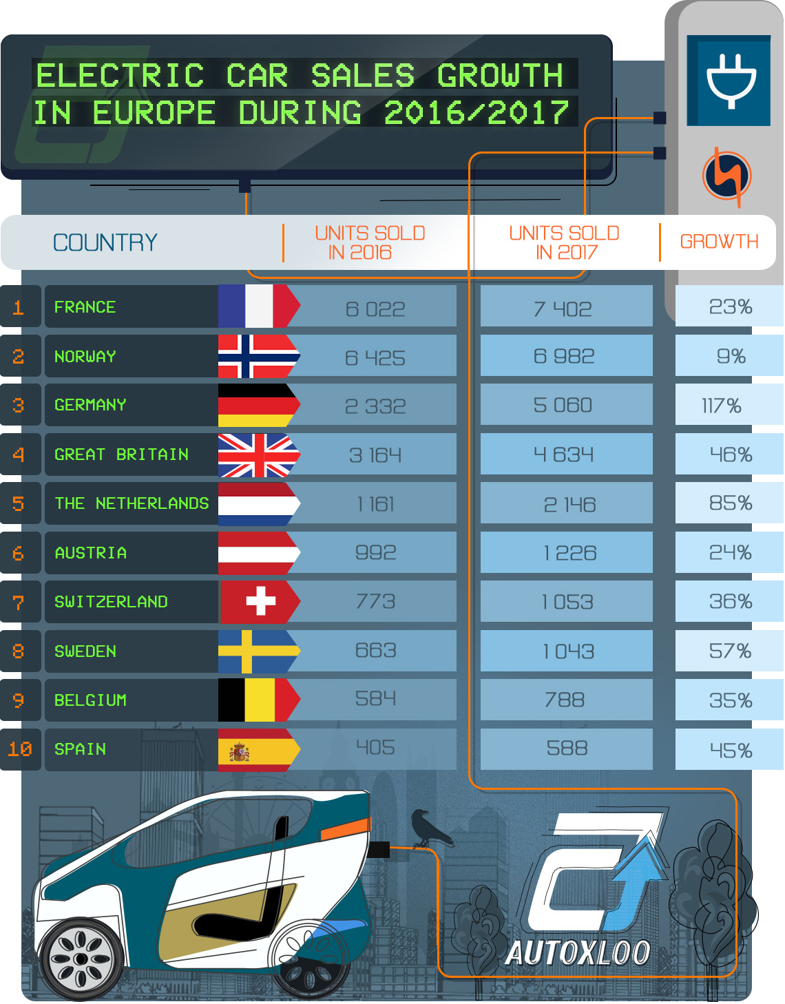 Electric Car Sales Growth in Europe during 2016/2017