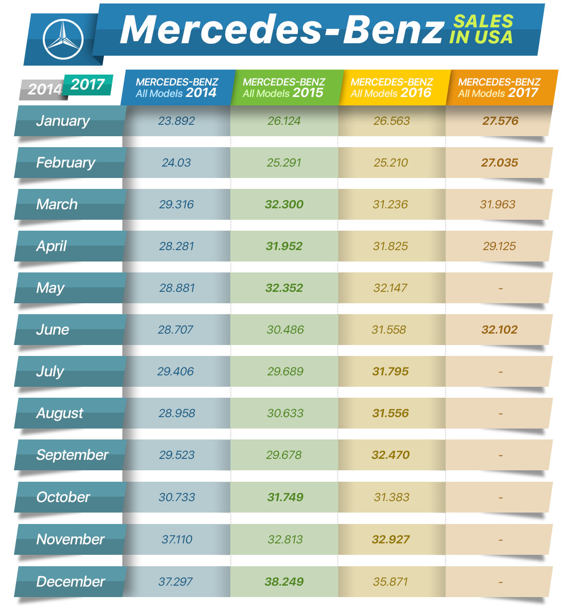 Mercedes benz sales in usa autoxloo car dealer website for Mercedes benz official site usa