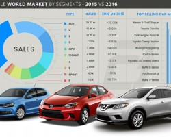 Vehicle World Market by Segments – 2015 VS 2016