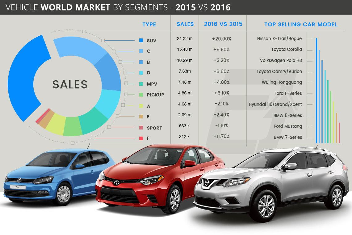 Vehicle World Market by Segments - 2015 VS 2016