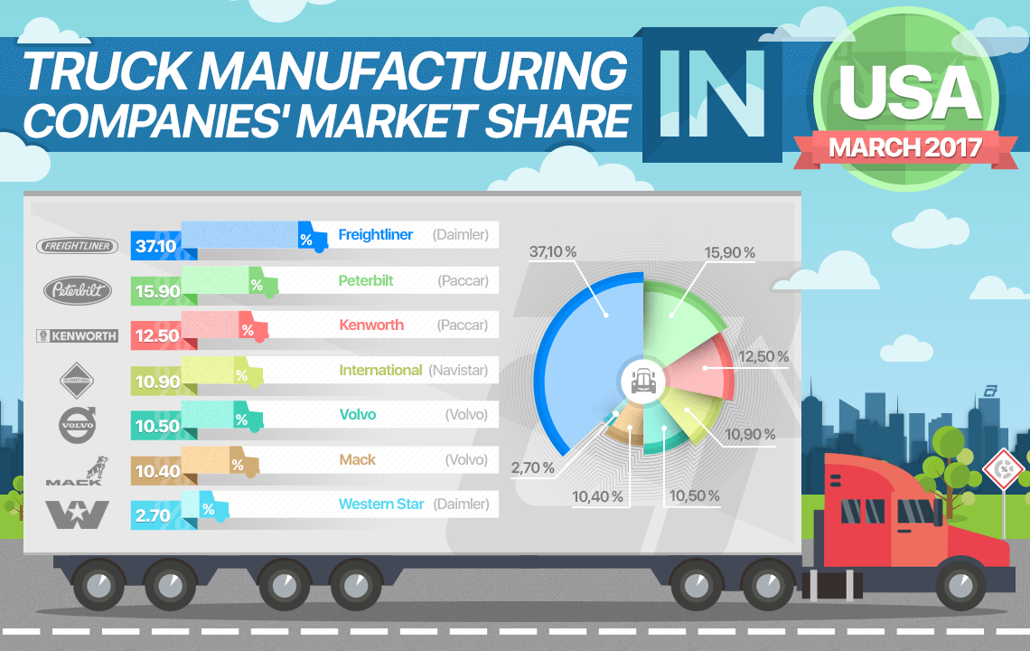 Truck Manufacturing Companies' Market Share in USA by March 2017