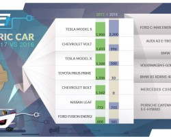 USA Electric Car Sales 2017 vs 2016