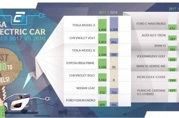 USA Electric Car Sales 2017 vs 2016