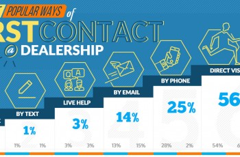 The Most Popular Ways of First Contact With a Dealership