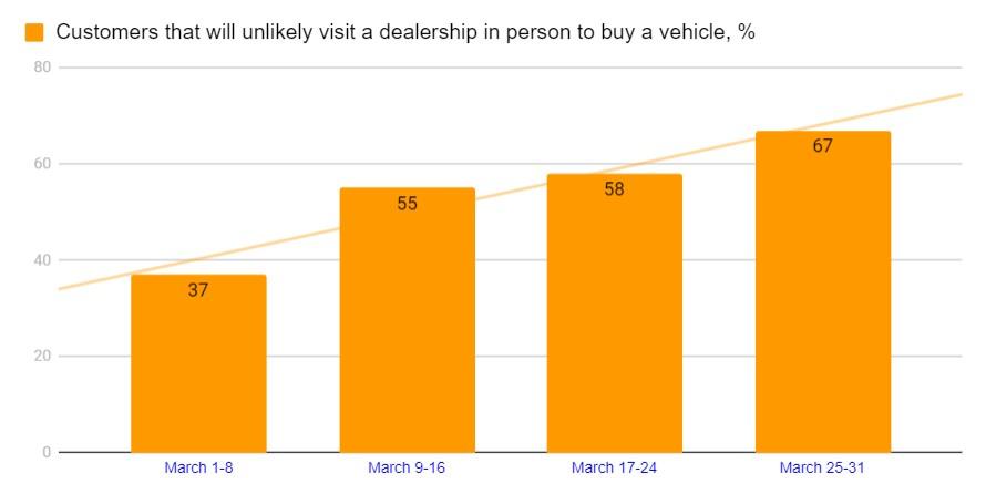 2020 Covid-19 Auto Shopping Stats